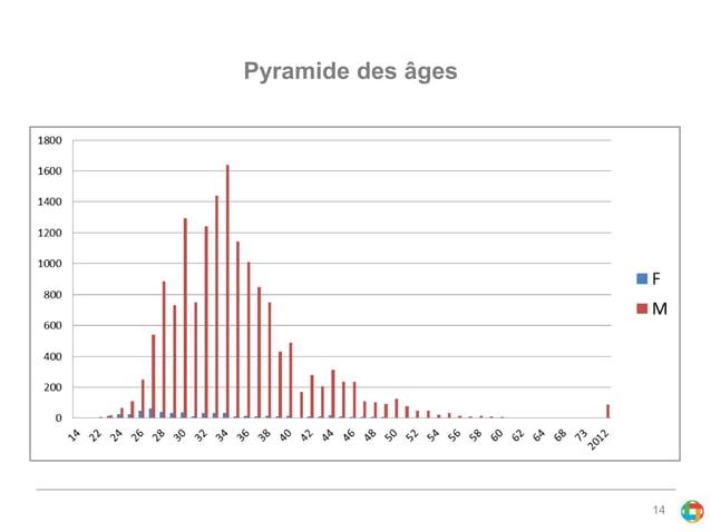 14  Pyramide des âges