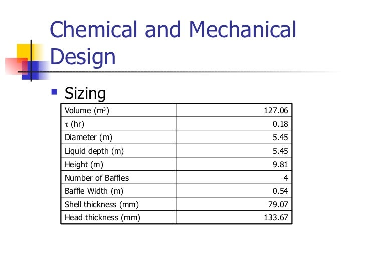 design project for chemical engineer Chemical engineering design project has 6 ratings and 1 review fahad said: دا  الكتاب زي الناااااار  ما جبت best senior design in chemical engineering.
