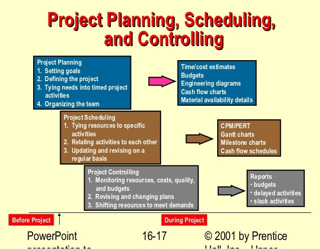 Project Planning ...