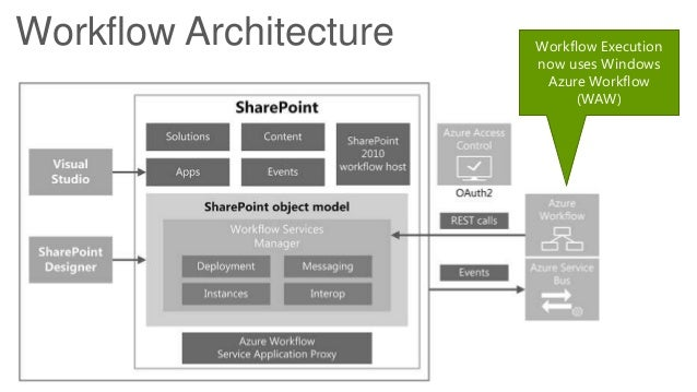 Architecture Design Workflow programming the power behind sharepoint designer workflowchris be…
