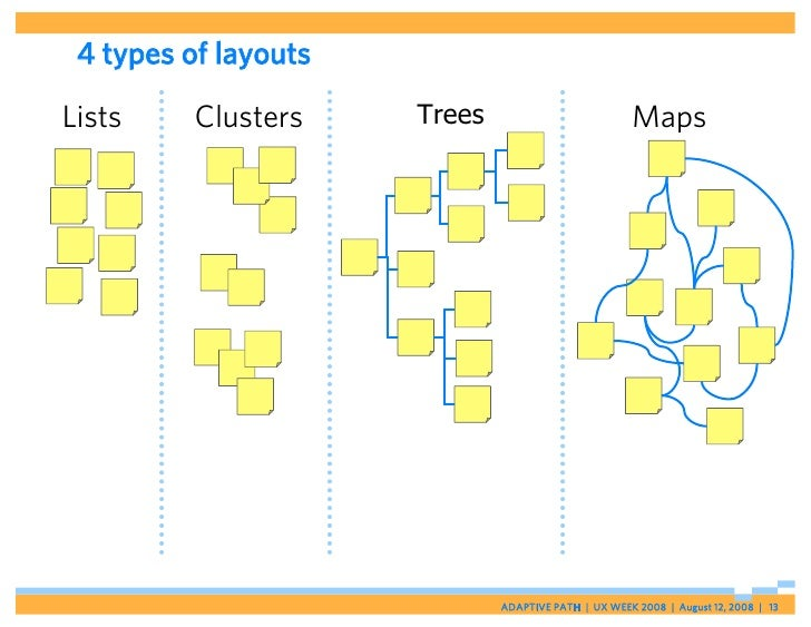 4 types of layouts  Lists     Clusters    Trees                           Maps                                   ADAPTIVE ...