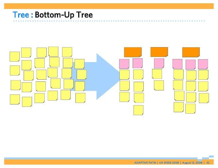 Tree : Bottom-Up Tree                             ADAPTIVE PATH   UX WEEK 2008   August 12, 2008   32