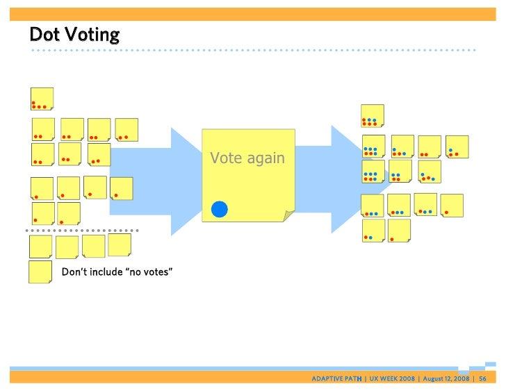 "Dot Voting                                   Vote again        Don't include ""no votes""                                   ..."