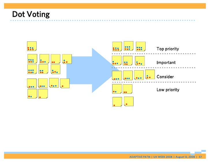 Dot Voting                                    Top priority                                  Important                     ...