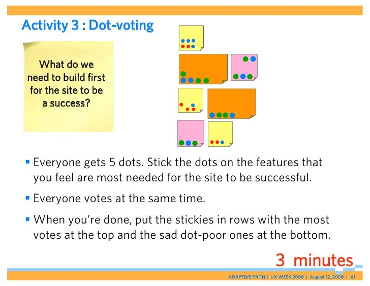 Activity 3 : Dot-voting     What do we  need to build first  for the site to be     a success?      Everyone gets 5 dots....