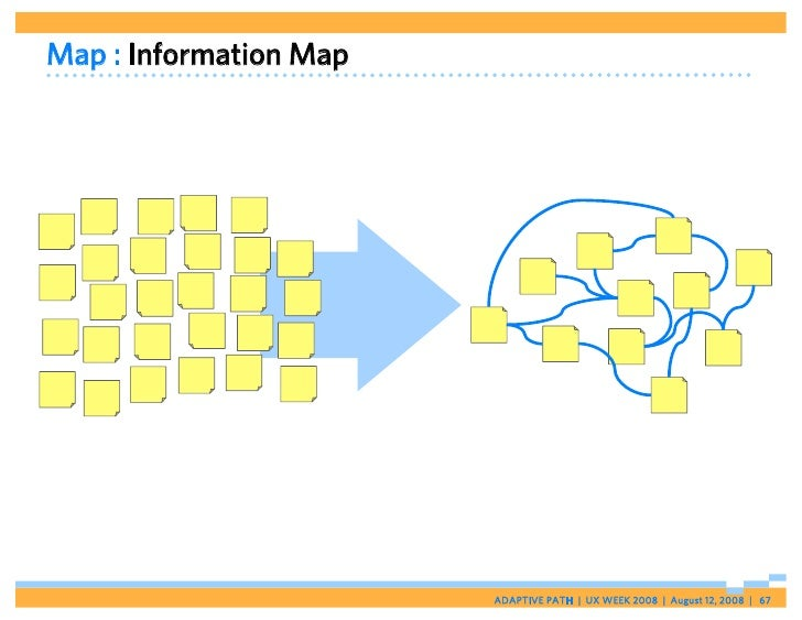 Map : Information Map                             ADAPTIVE PATH   UX WEEK 2008   August 12, 2008   67