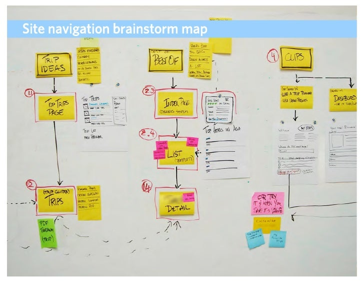 Site navigation brainstorm map                                      ADAPTIVE PATH   UX WEEK 2008   August 12, 2008   69