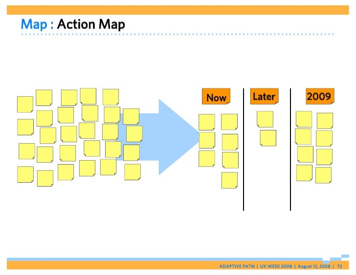 Map : Action Map                        Now           Later                  2009                         ADAPTIVE PATH   ...