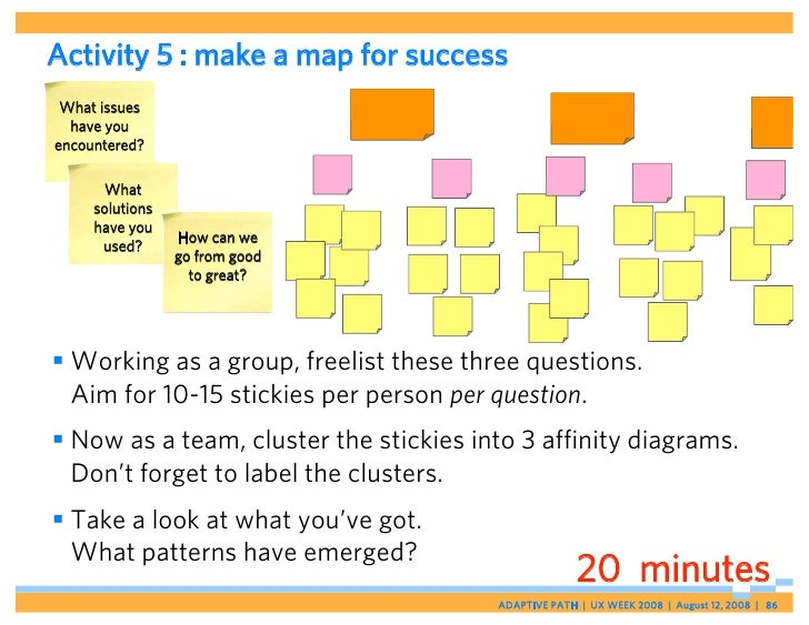 Activity 5 : make a map for success  What issues   have you encountered?         What      solutions      have you        ...