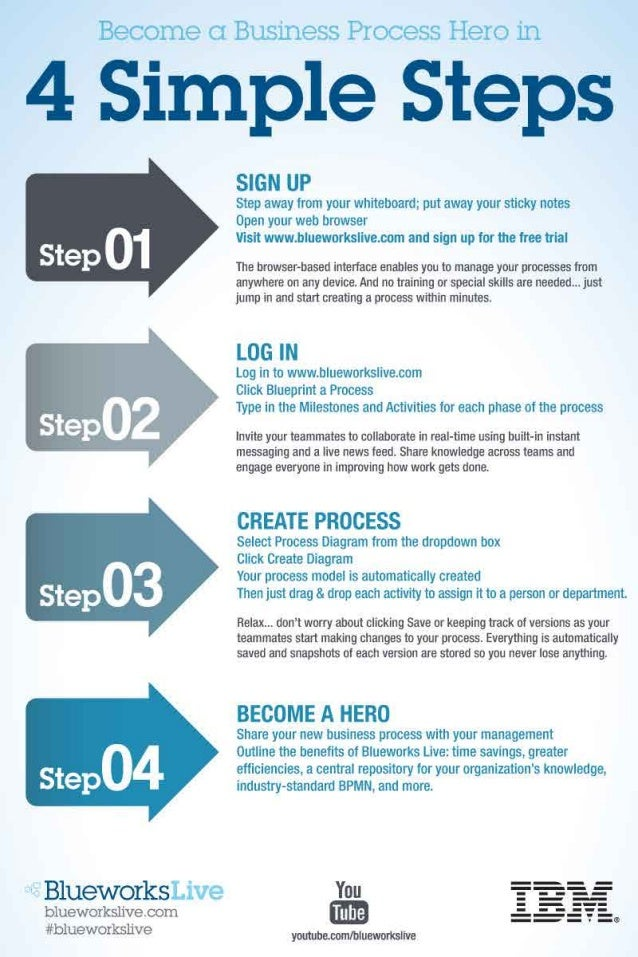 Become (:1 Business Process Hero in  4 Simple Steps  t B1ueworksLive  blueworkslive I oom #blueworkslive  SIGN UP  Step aw...