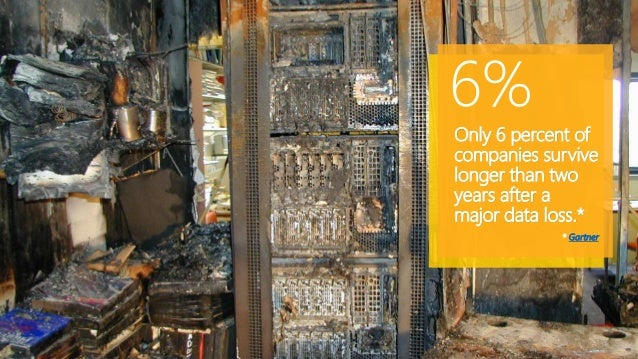 Only 6 percent of companies survive longer than two years after a major data loss.* * Gartner 6%