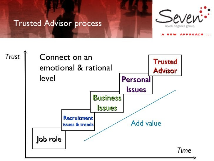 Time Trusted Advisor process Connect on an emotional & rational level Trust Add value Job role Recruitment   issues & tren...