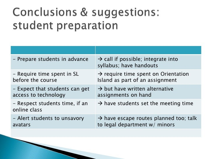 - Prepare students in advance     call if possible; integrate into syllabus; have handouts - Require time spent in SL bef...