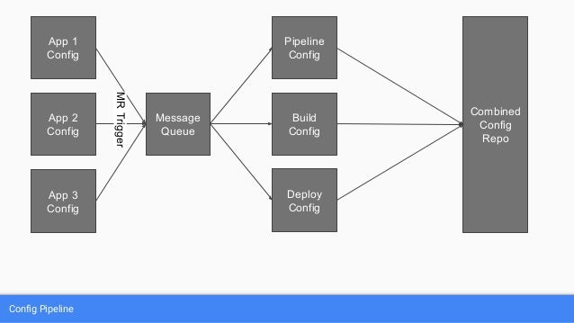 Becoming a Plumber: Building Deployment Pipelines - RevConf