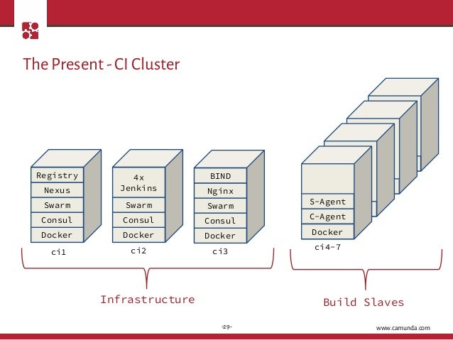 Bed con 2015 from virtual machines to containers for Docker consul cluster