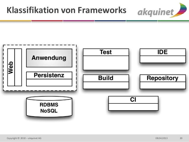 Klassifikation von FrameworksCopyright © 2010 – akquinet AG   08.04.2013   20