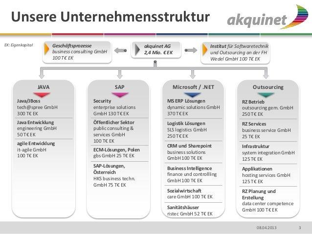 Unsere UnternehmensstrukturEK: Eigenkapital          Geschäftsprozesse                        akquinet AG                 ...