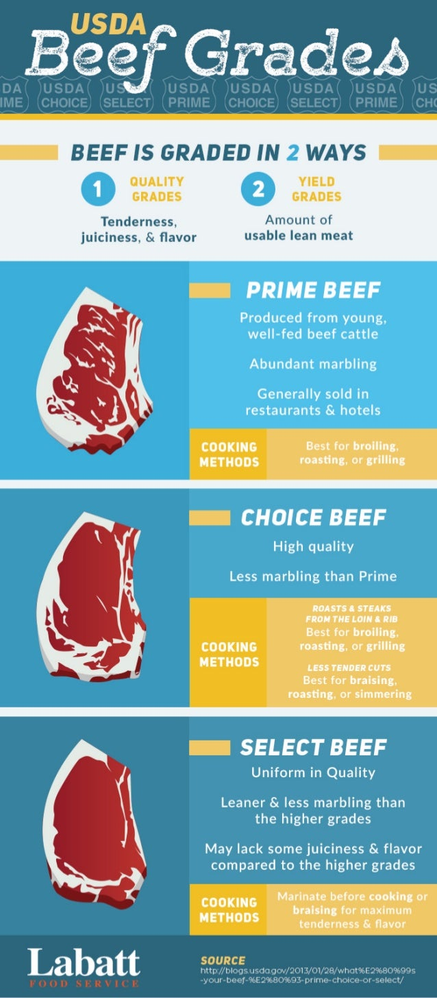 INFOGRAPHIC: The Difference Between USDA Beef Grades