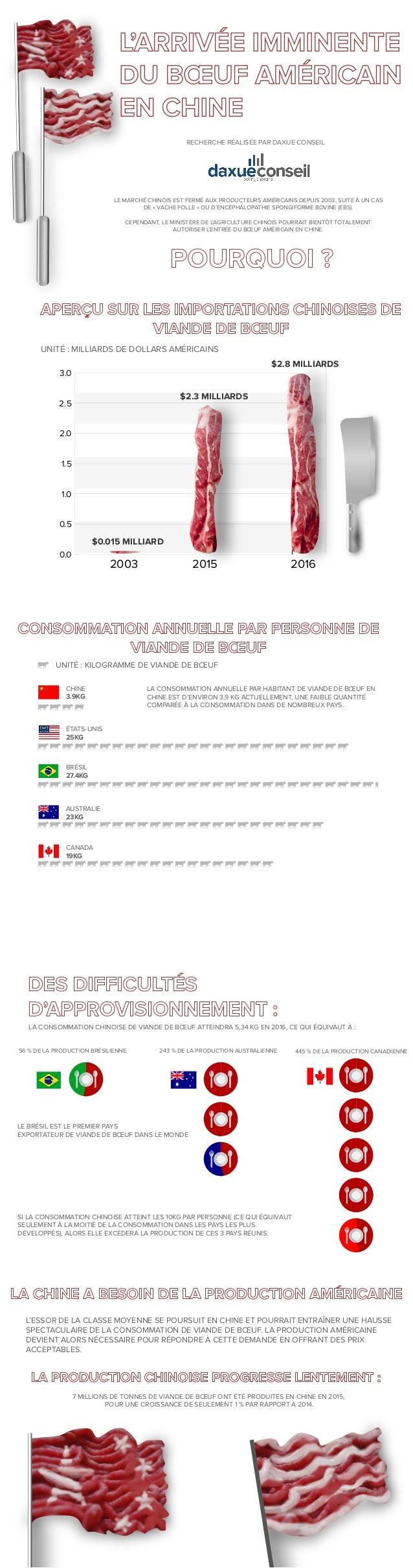 RECHERCHE RÉALISÉE PAR DAXUE CONSEIL LE MARCHÉ CHINOIS EST FERMÉ AUX PRODUCTEURS AMÉRICAINS DEPUIS 2003, SUITE À UN CAS DE...