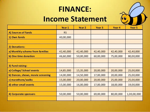 FINANCE: Income Statement Year 1 Year 2 Year 3 Year 4 Year 5 A] Sources of funds RS 1) Own funds 40,00,000 2) Donations: a...