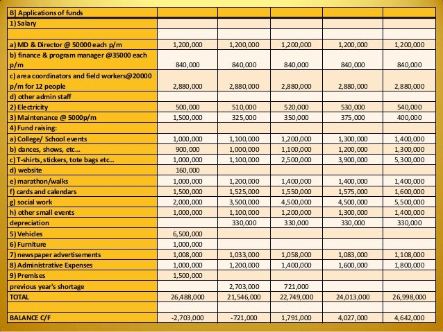 B] Applications of funds 1) Salary a) MD & Director @ 50000 each p/m 1,200,000 1,200,000 1,200,000 1,200,000 1,200,000 b) ...