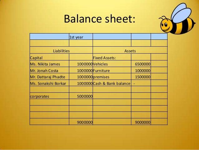Balance sheet: 1st year Liabilities Assets Capital Fixed Assets: Ms. Nikita James 1000000Vehicles 6500000 Mr. Jonah Costa ...
