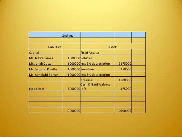 2nd year Liabilities Assets Capital Fixed Assets: Ms. Nikita James 1000000Vehicles Mr. Jonah Costa 1000000less 5% deprecia...