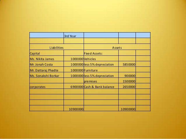 3rd Year Liabilities Assets Capital Fixed Assets: Ms. Nikita James 1000000Vehicles Mr. Jonah Costa 1000000less 5% deprecia...
