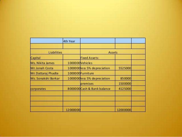 4th Year Liabilities Assets Capital Fixed Assets: Ms. Nikita James 1000000Vehicles Mr. Jonah Costa 1000000less 5% deprecia...