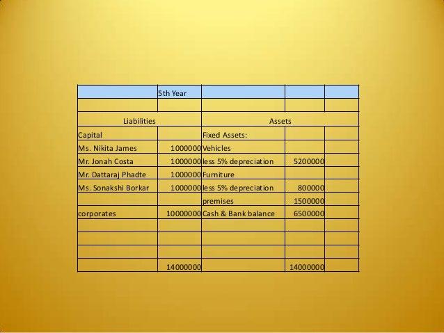5th Year Liabilities Assets Capital Fixed Assets: Ms. Nikita James 1000000Vehicles Mr. Jonah Costa 1000000less 5% deprecia...