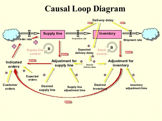 causal loop diagram inventorysupply
