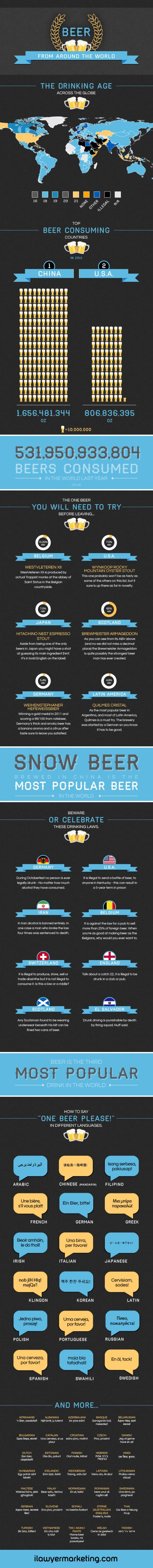 Beer from Around the World