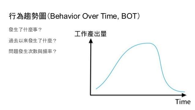 行為趨勢圖(Behavior Over Time, BOT) 發生了什麼事? 過去以來發生了什麼? 問題發生次數與頻率?
