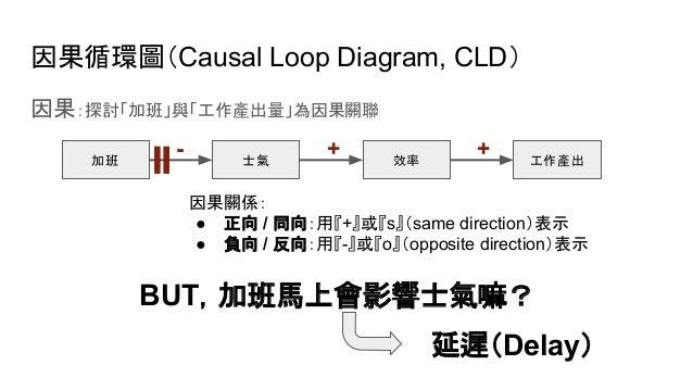 因果循環圖(Causal Loop Diagram, CLD) 因果:探討「加班」與「工作產出量」為因果關聯 加班 工作產出士氣 效率 - + + 因果關係: ● 正向 / 同向:用『+』或『s』(same direction)表示 ● 負向 ...