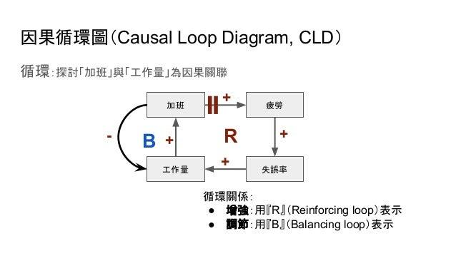 因果循環圖(Causal Loop Diagram, CLD) 循環:探討「加班」與「工作量」為因果關聯 加班 工作量 疲勞 失誤率 + + + 循環關係: ● 增強:用『R』(Reinforcing loop)表示 ● 調節:用『B』(Bal...