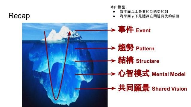 Recap 事件 Event 趨勢 Pattern 結構 Structare 心智模式 Mental Model 共同願景 Shared Vision 冰山模型: ● 海平面以上是看的到感受的到 ● 海平面以下是隱藏在問題背後的成因