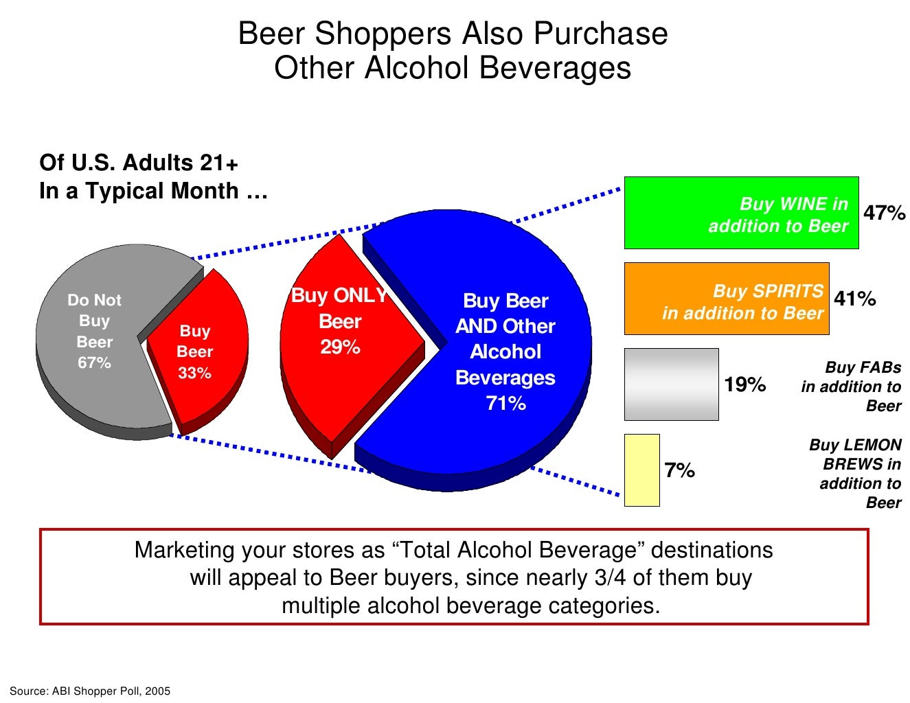 beer consumer insights Faded beer brand unhitches clydesdales in favor of fresher pitches to young  people  of sales declines by winning over young consumers, so can bud  and  144% a decade ago, according to beer marketer's insights.