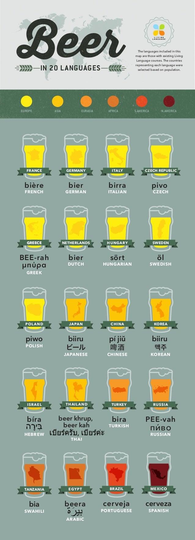 BeerIN 20 LANGUAGES bière FRENCH FRANCE bier GERMAN GERMANY birra ITALIAN ITALY pivo CZECH CZECH REPUBLIC BEE-rah μπύρα GR...