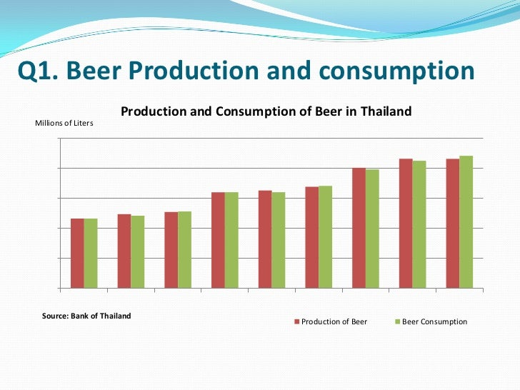 beer industry oligopoly essay An oligopoly market structure is characterized by a small group of suppliers or firms controlling all the market activities such as pricing the market players, in this market structure, set standards amongst themselves to maintain competition as well as control prices.