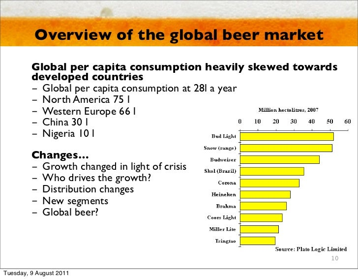 Global beer market trends