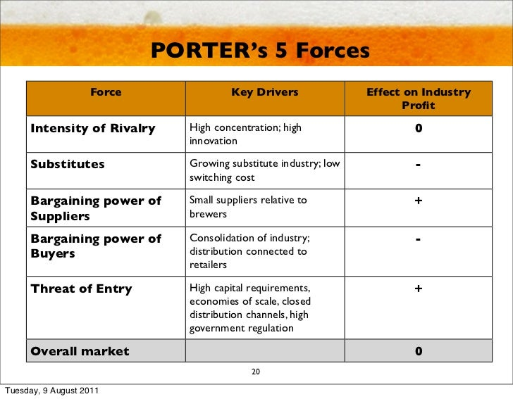 porters five forces in beer market Free essay: annual report 2008 northern & western europe beer volume 51m hl net revenue dkk 371bn operating profit dkk 4bn see page 28 for regional.