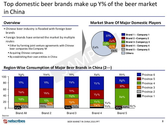 china beer market competetor analysis Focuses on the global key manufacturers, to define, describe and analyze the market competition landscape, swot analysis to define, describe and forecast the market by type, application and region to analyze the global and key regions market potential and advantage, opportunity and challenge, restraints and risks.