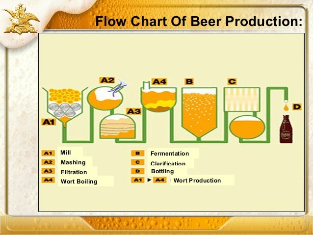 Partial Substitution of Barely Malt by Effective Use of ...  |Beer Fermentation Process Diagram