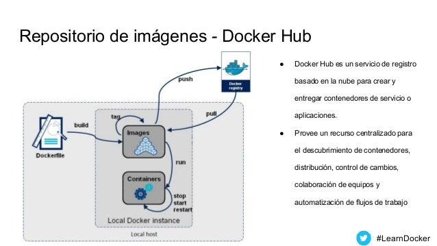 Repositorio de imágenes - Docker Hub ● Docker Hub es un servicio de registro basado en la nube para crear y entregar conte...