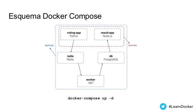 Esquema Docker Compose docker-compose up -d #LearnDocker