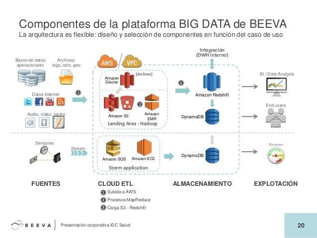 Resultado de imagen de COMPONENTES DE big data