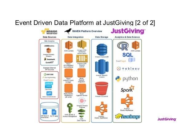 Event Driven Data Platform at JustGiving [2 of 2]
