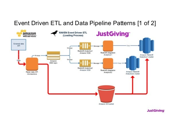 Event Driven ETL and Data Pipeline Patterns [1 of 2]