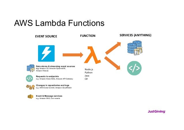 AWS Lambda Functions EVENT SOURCE FUNCTION SERVICES (ANYTHING) Data stores & streaming event sources e.g. Amazon S3, Amazo...