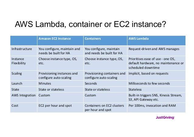 AWS Lambda, container or EC2 instance? Amazon EC2 Instance Containers AWS Lambda Infrastructure You configure, maintain an...